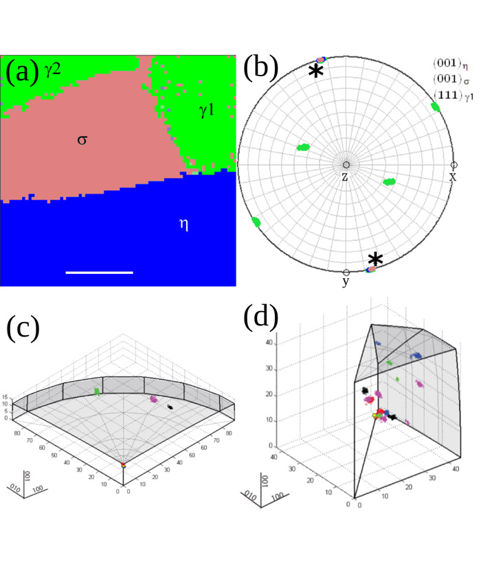 Crystallographic mapping in engineering alloys by scanning